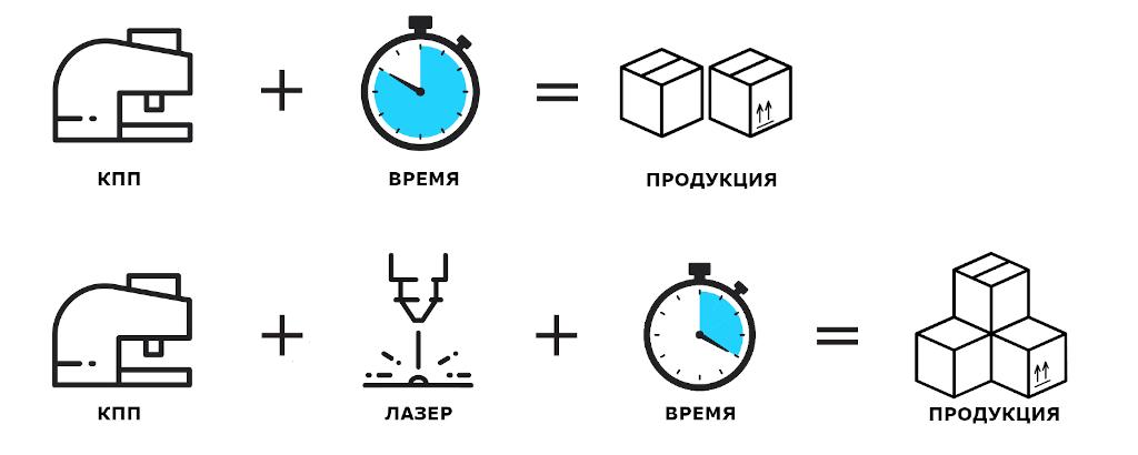 Инфографика: увеличение мощности производства металлической мебели